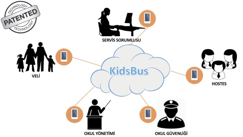 KidsBus-Cozum-Patent