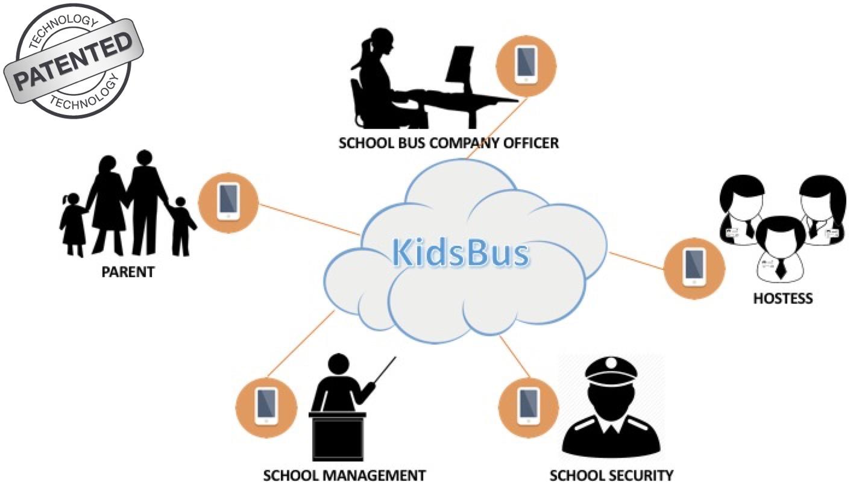 KidsBus-Solution-Patent